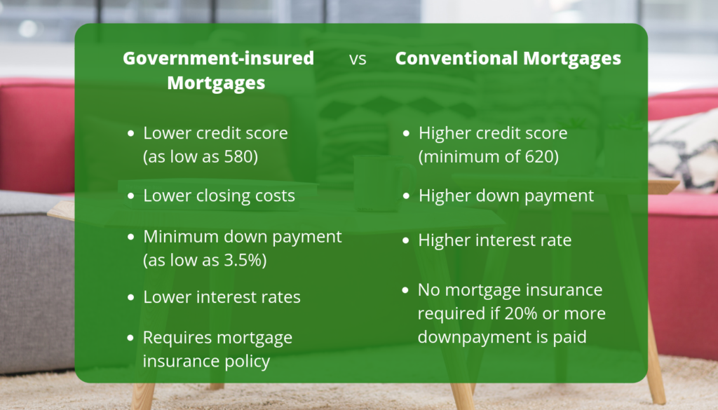 Comparison between conventional and government-insured mortgages